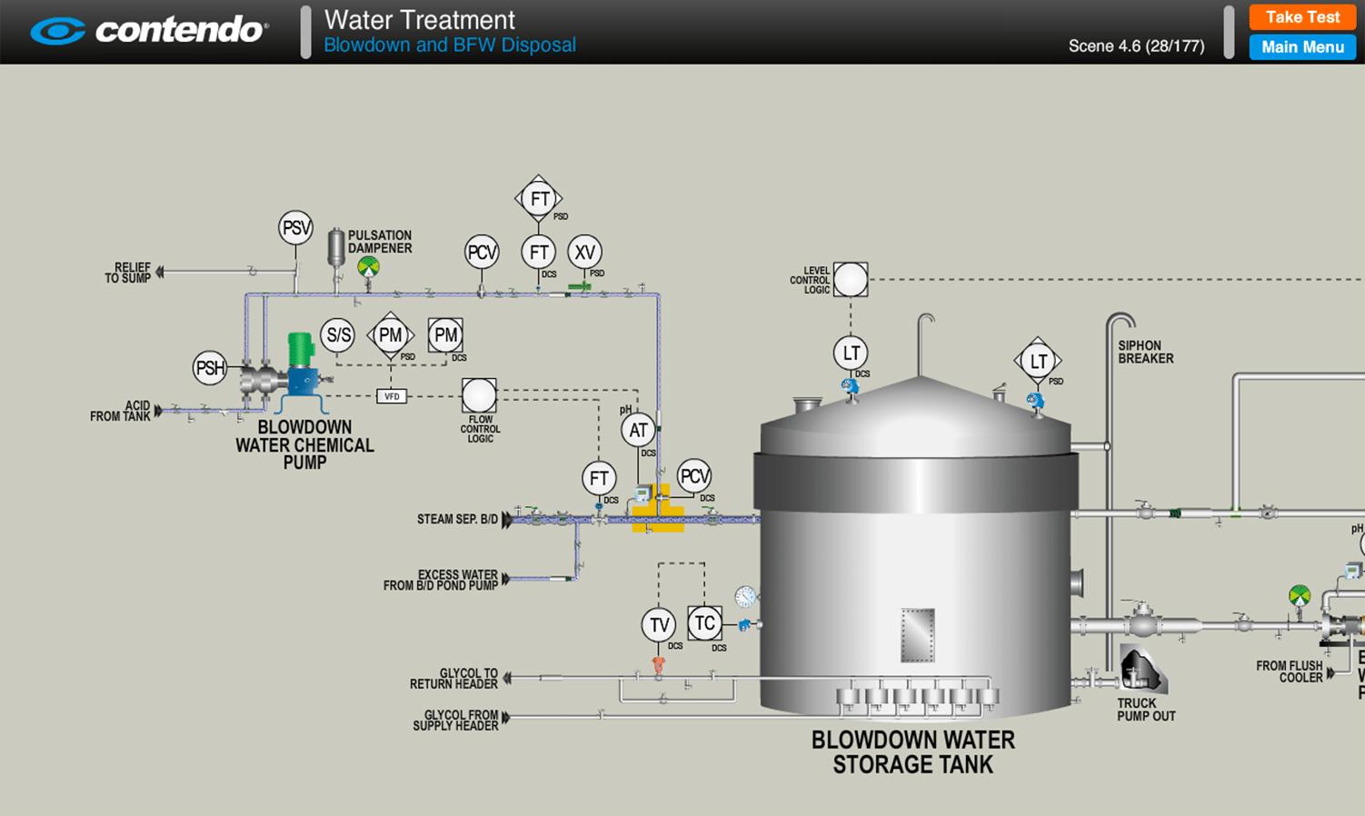 Boiler Feed Water ~ Blowdown and boiler feed water bfw disposal sagd oil