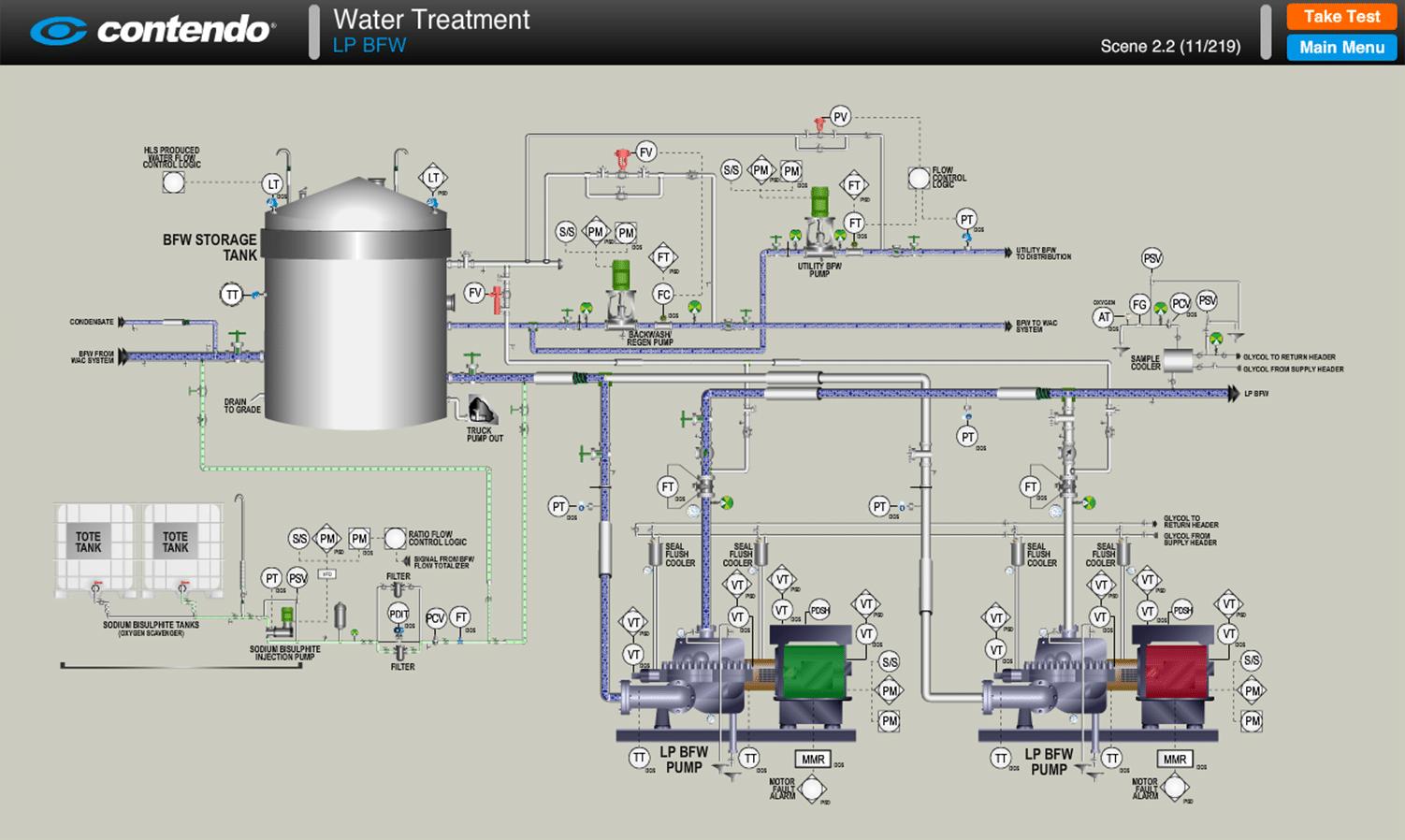 Boiler Feed Water Treatment ~ Low pressure boiler feed water bfw sagd oil sands
